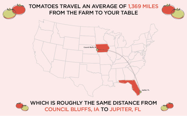 Do You Know How Far Food Travels in the USA?