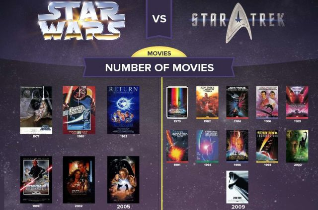 When Star Wars vs. Star Trek, The Winner Is…