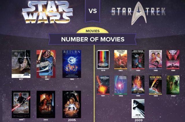 When Star Wars vs. Star Trek, The Winner Is…