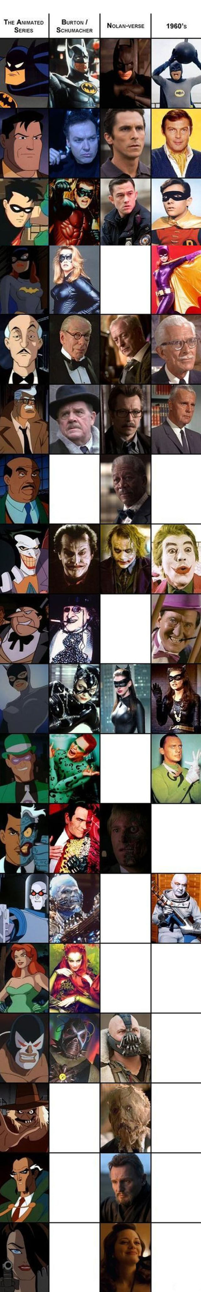 The Many Faces of Batman: A Comparison Chart