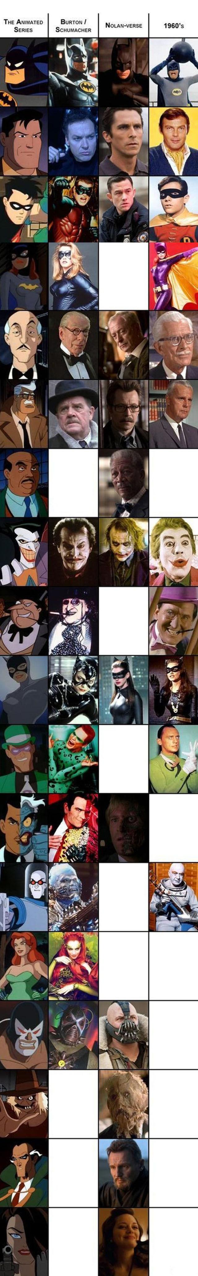 The Many Faces of Batman: A Comparison Chart