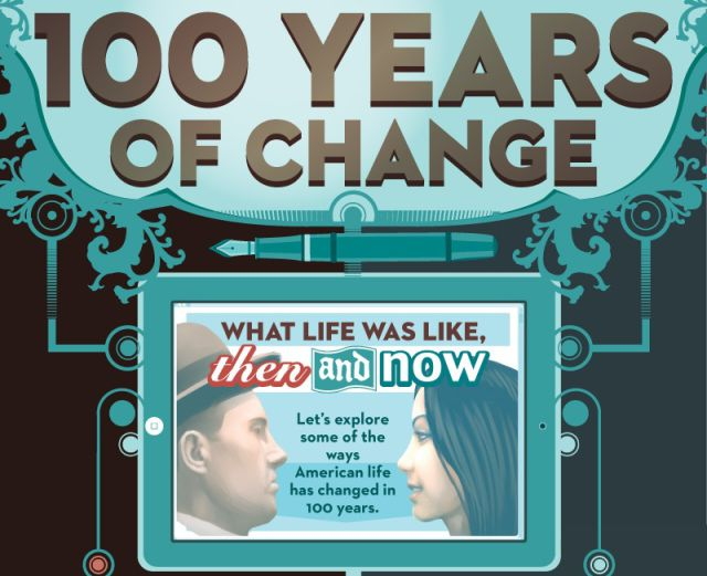 How American Life Has Changed over a Century