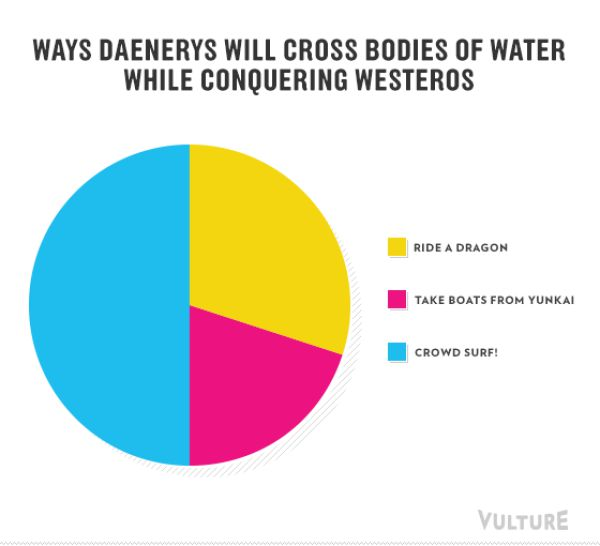 """""""Game of Thrones"""" Season 3 Explained in This Creative Infographic"""