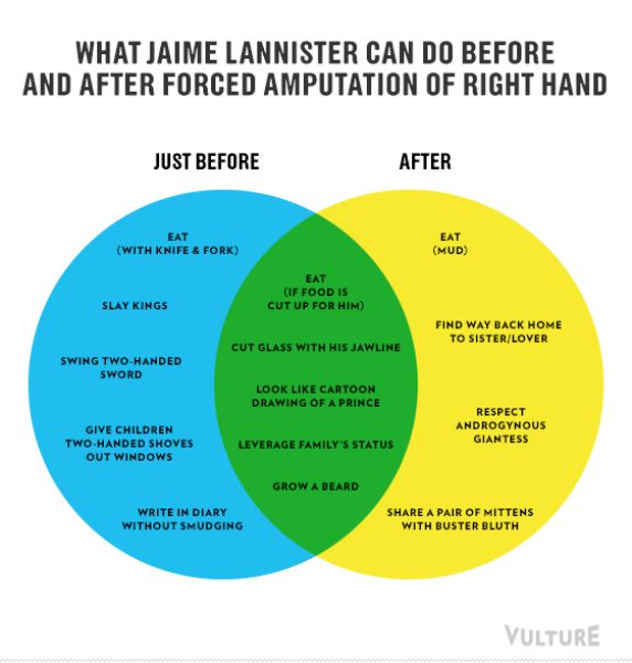 """Game of Thrones"" Season 3 Explained in This Creative Infographic"