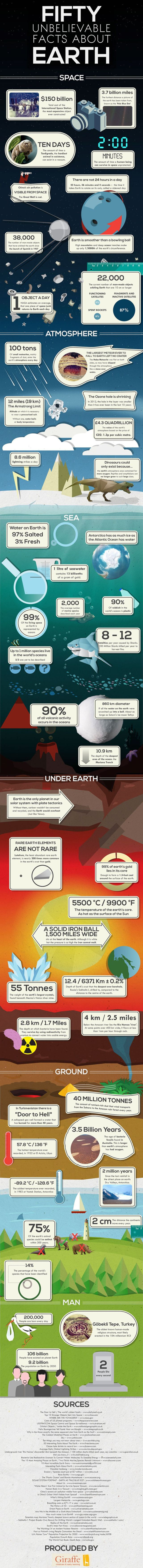 Simple Facts That Will Increase Your Knowledge about Our Planet