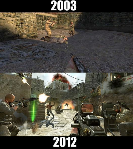 The Evolution of Popular Video Games over Time