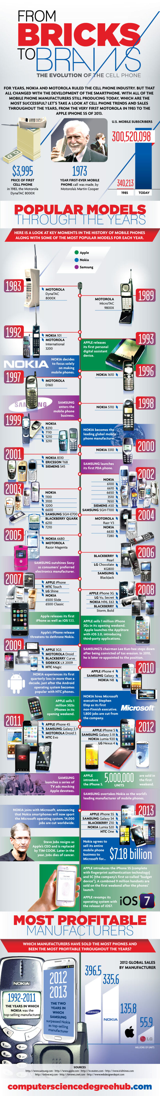 An Infographic of the Evolution of the Cell Phone