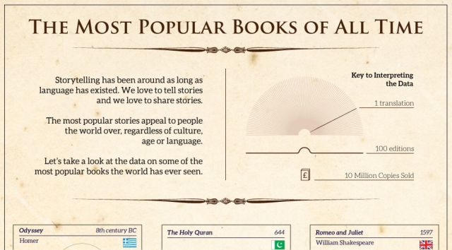 The Most Read Books Ever Written