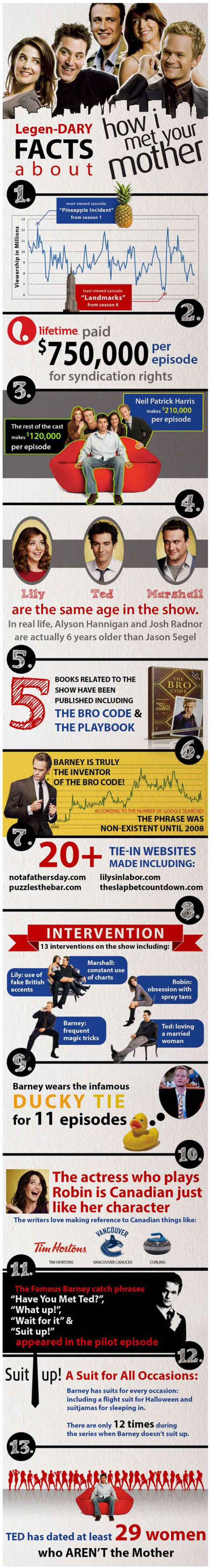 "Every Minor Thing You Might Want to Know about ""How I Met Your Mother"""