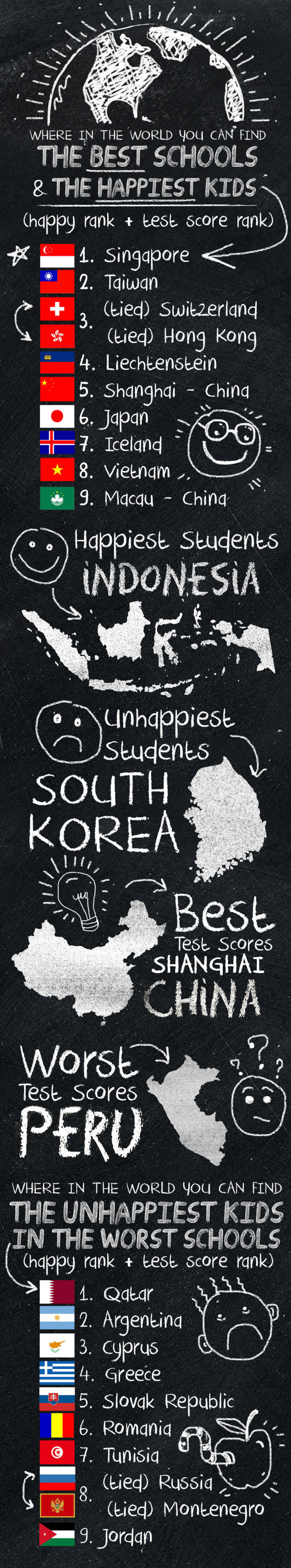The World's Best Schools and Happiest Kids
