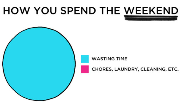 Twentysomething Life Summed Up in Graphs and Charts