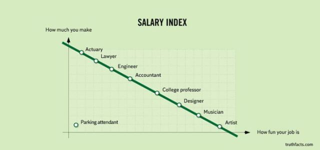 Graphs That Are Hilarious Because They're True