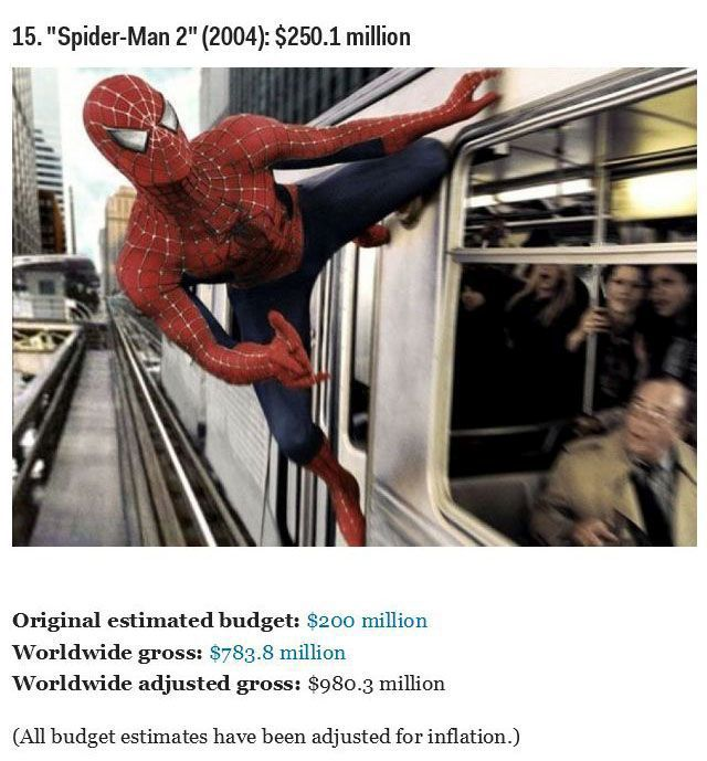 Big Budget Movies That Cost the Most to Make