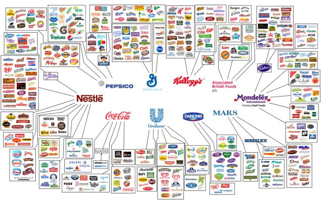 Food Companies That Control Most of the Products We Eat