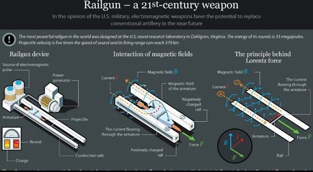 The Deadliest Weaponry of our Future