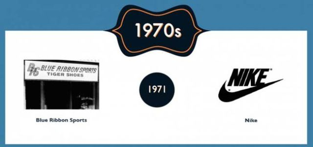 Original vs. Modern Day Versions of Big Iconic Brands