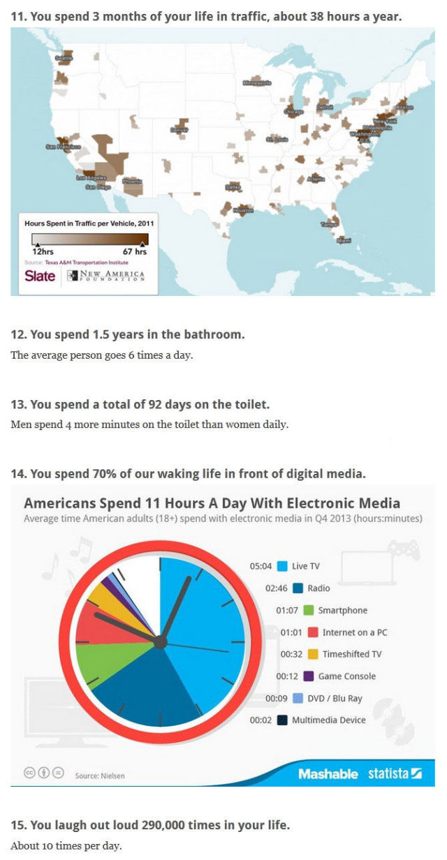 The Reality of How Most Humans Spend Their Time