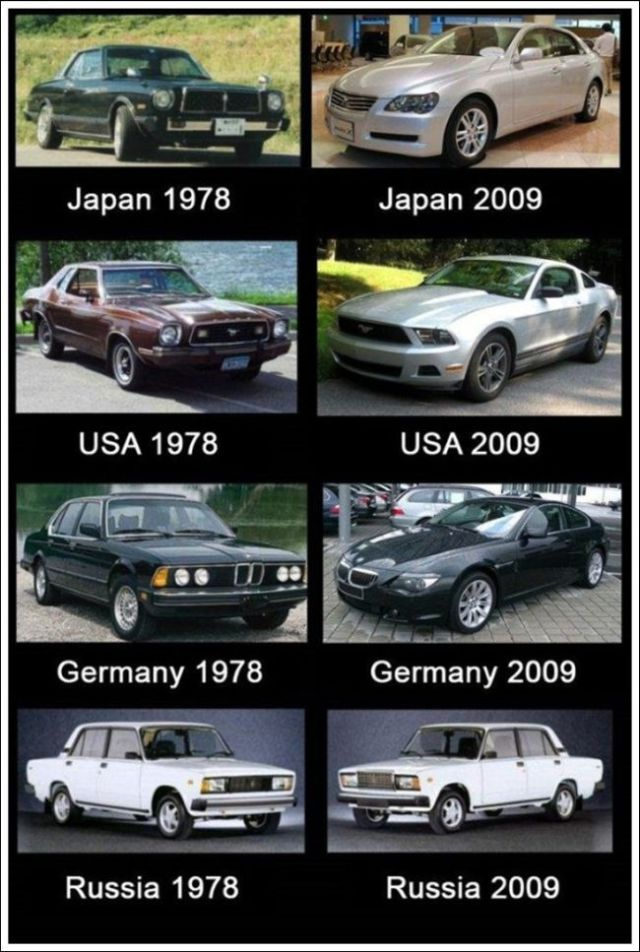 A Look at How Things Have Evolved Over Time