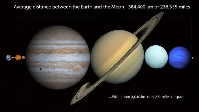 Amazing Facts about the Solar System
