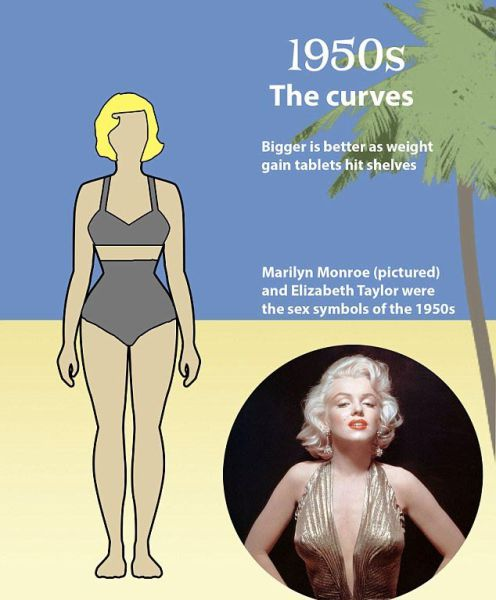 The World's Changing Ideas of Beauty over 100 Years