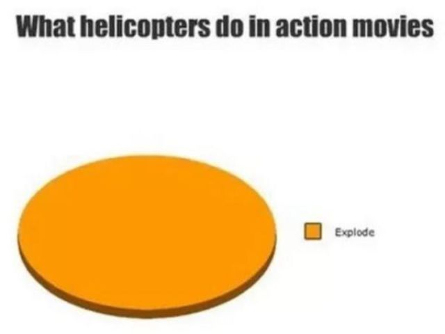 I Bet You Didn't Know That Pie Charts Could Be This Fun