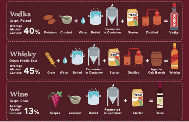How Your Favorite Alcoholic Drinks Are Really Made