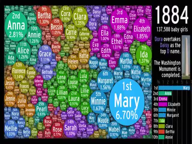The Evolution of US Girl Names Since 1880  (VIDEO)