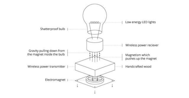 An Incredible Lightbulb That Levitates