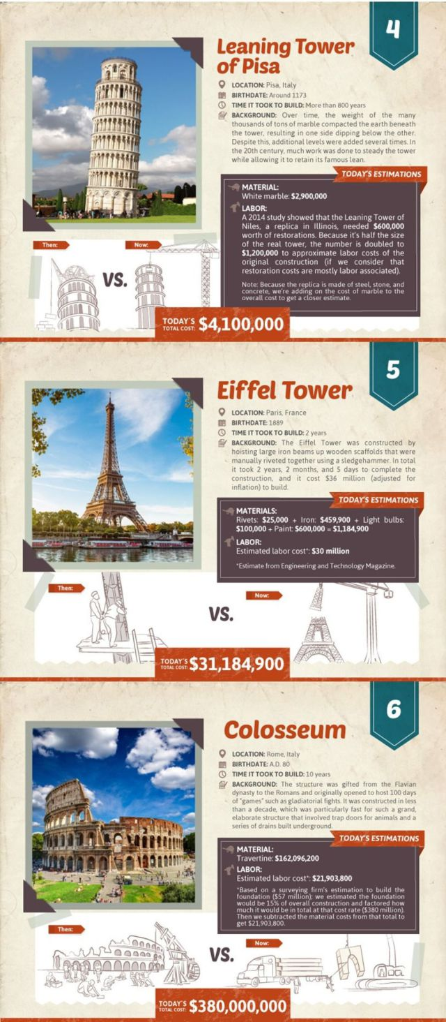 What Iconic Landmarks Would Cost to Build Today