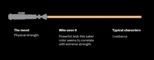A Guide to Light Saber Colors for Star Wars Fans