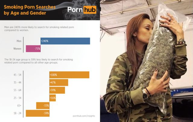 Porn and Weed are Actually a Perfect Pairing