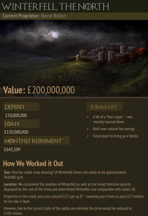 "What the ""Game of Thrones"" Real Estate Would Really Cost You in Modern Life"