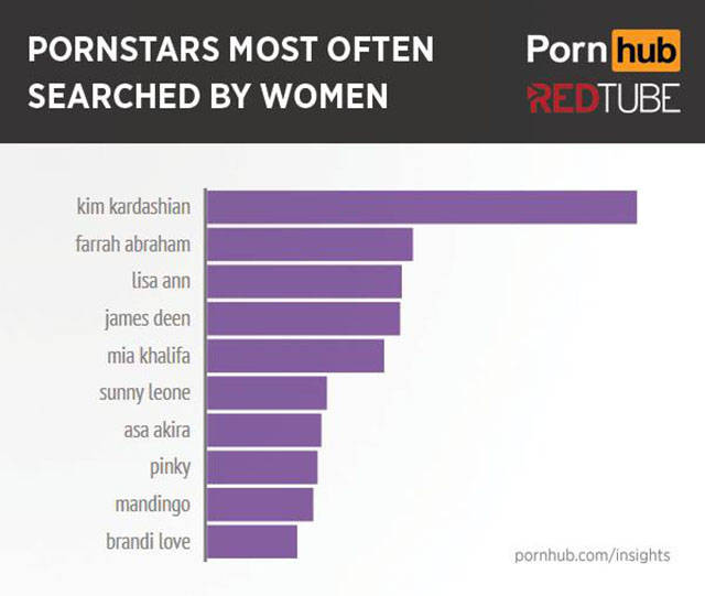 Pornhub Reveals a What Women Really Watch When It Comes to Porn