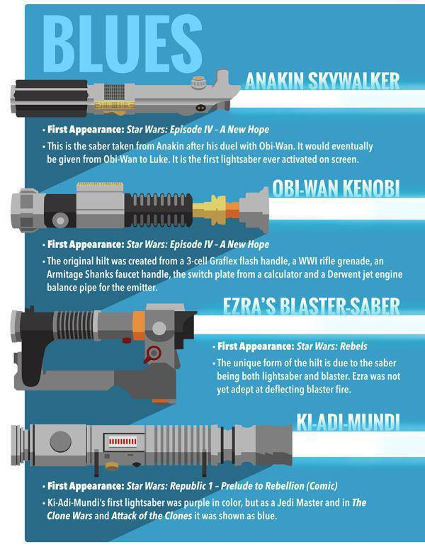 A Quick Guide to Lightsabre's for All the Geeks in the World