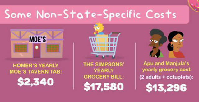 "What It Would Actually Cost ""The Simpsons"" to Live in Springfield in Real Life"