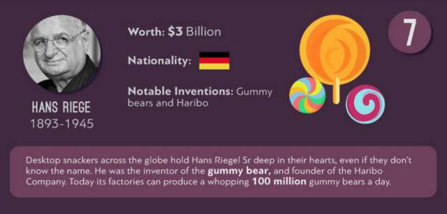 World Inventors Who Have Made a Fortune from Their Great Ideas