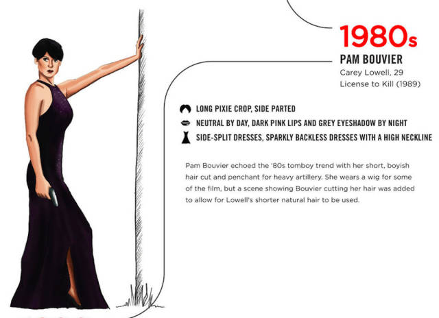 A Fun Look at Bond Girls from the 1960s to Today