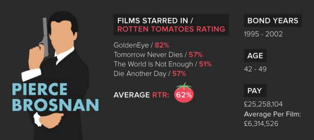 Fun Trivia about the James Bond Movie Franchise