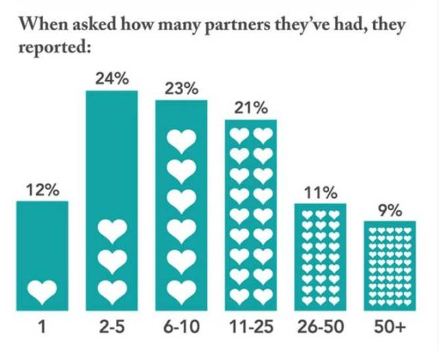 People Reveal the Dirt on Their Sex Lives and It Makes for some Fascinating Stats