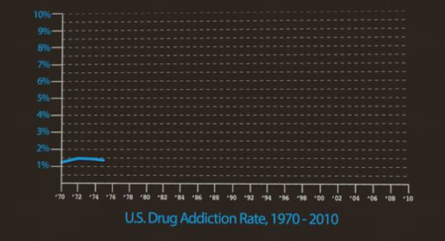 The Real Reason Why the War on Drugs Has Been So Futile