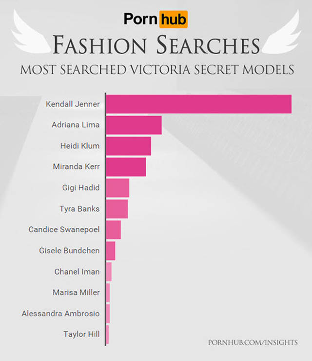 Victoria's Secret Models Who Are Most Searched for Online According to Pornhub