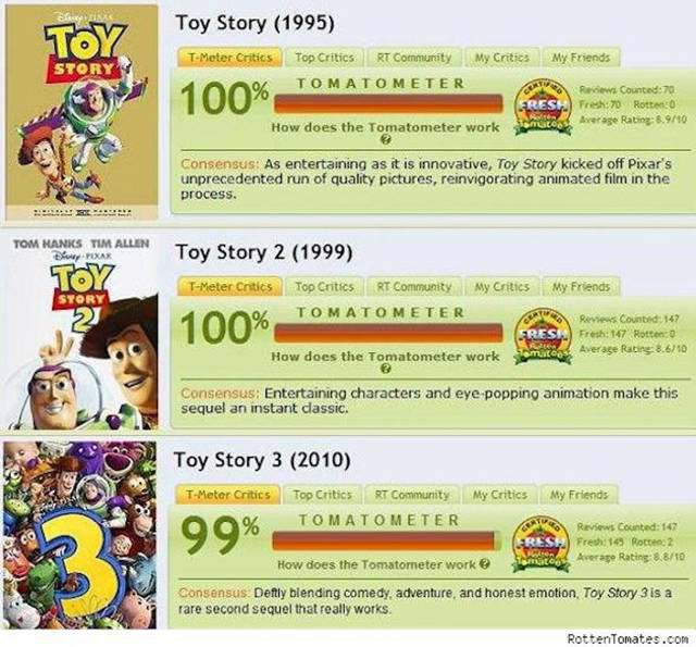 Interesting Trivia about Pixar Animation Studio That Might Surprise You