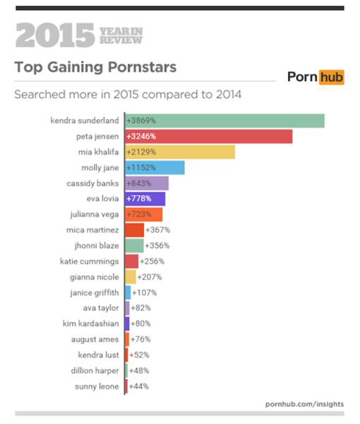 Pornhub Reveals Some of Their Scintillating Search Facts for 2015