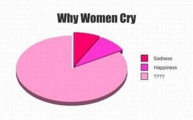 These Are The Reasons Why Women