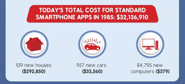 Infographic That Shows The Cost Of The Stuff On Your Smartphone In 1985
