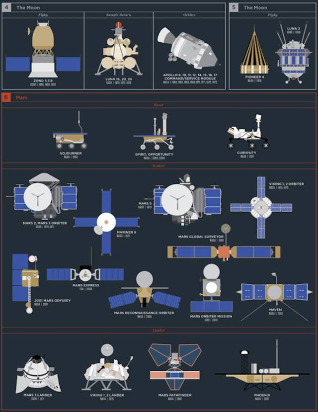 Incredibly Detailed Poster Of Each Space Exploration Mission Ever Made