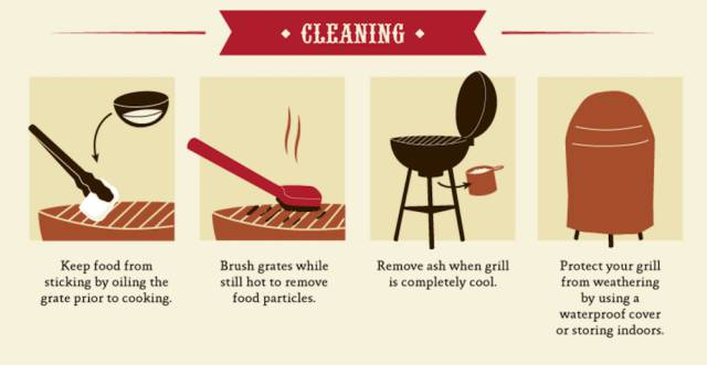 Detailed Infographic On Barbeque And Grilling