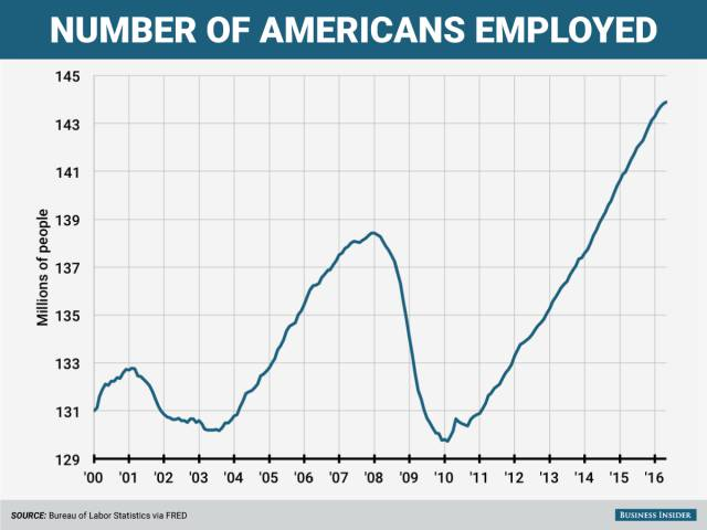 Charts That Show Why The USA Is The Most Dominant Country On Earth
