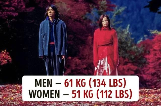 People's Average Weight Around The World