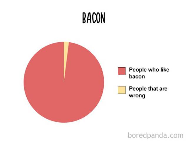 Funny Food Charts That Are So True